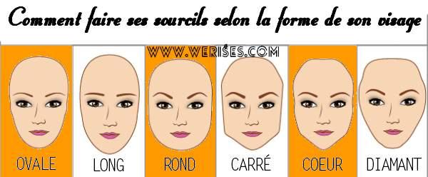 Choisir la forme de Restructuration des sourcils la plus adapter a votre visage